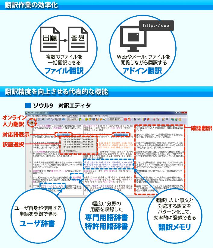 翻訳作業の効率化に!