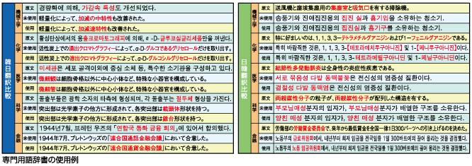 専門用語辞書の収録例