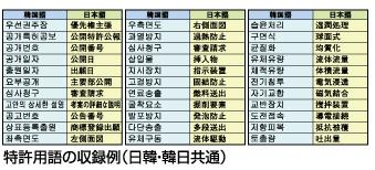 特許用語の収録例(日韓・韓日共通)