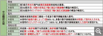 中日翻訳比較